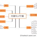【原材料別】代替タンパク質スタートアップ企業まとめ21社